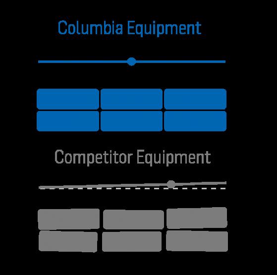 Columbia Vibration Technology